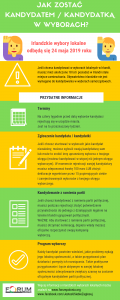 infografika_jak_kandydowac